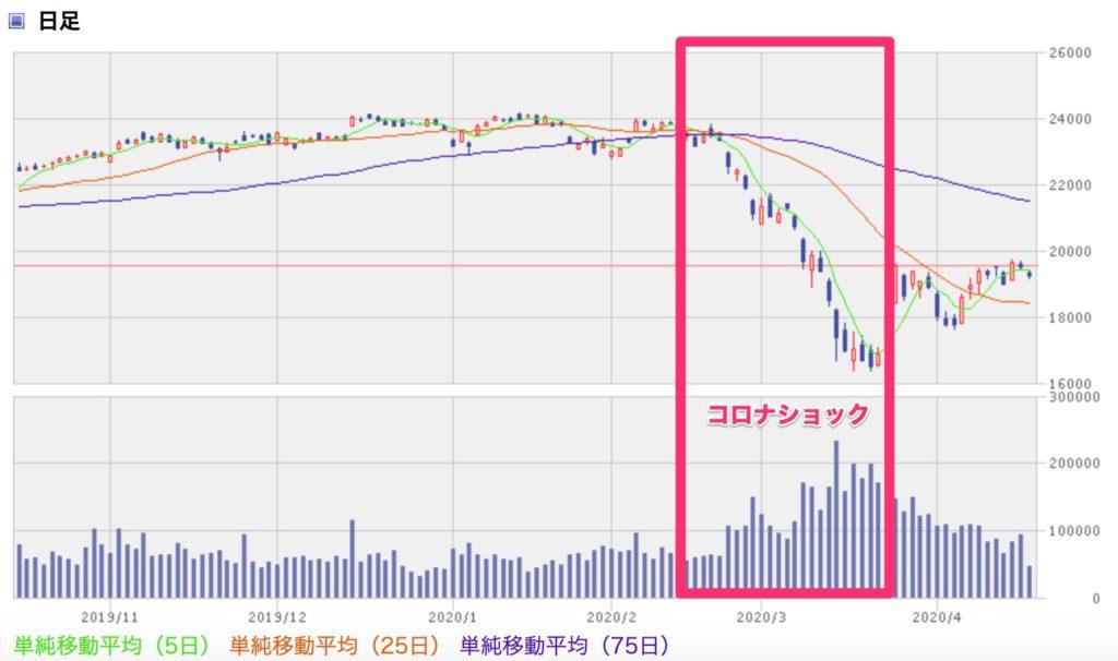 コロナショックを表す株価の値動き